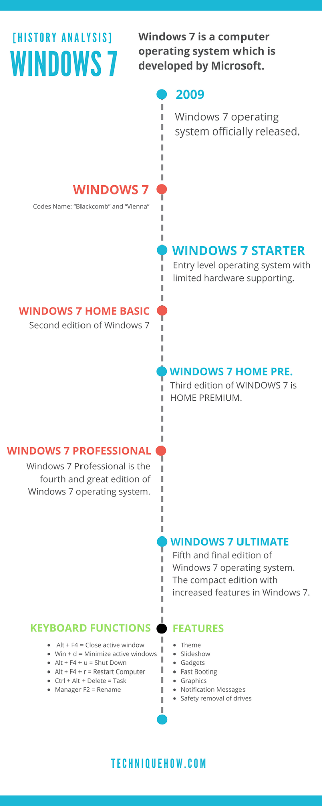 Windows 7 Features and Functions