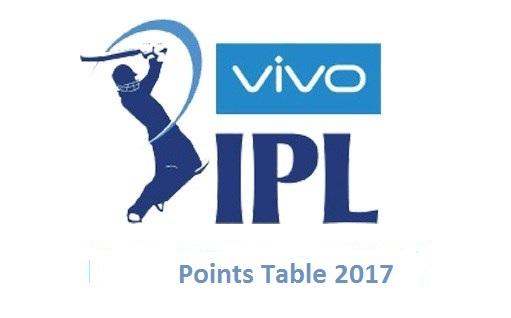 Vivo IPL 2017 Points Table