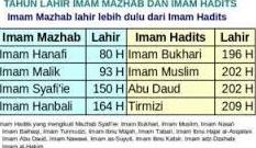 Madzhab Dalam Islam