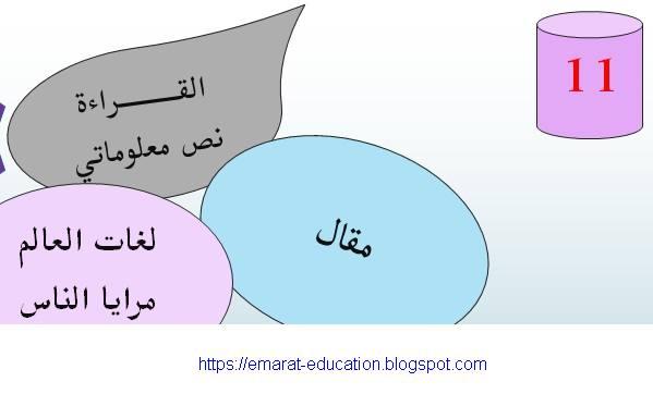 حل درس  لغات العالم مرايا الناس مادة اللغة العربية للصف الحادى عشر الفصل الاول 2020-2019 - مناهج الامارات