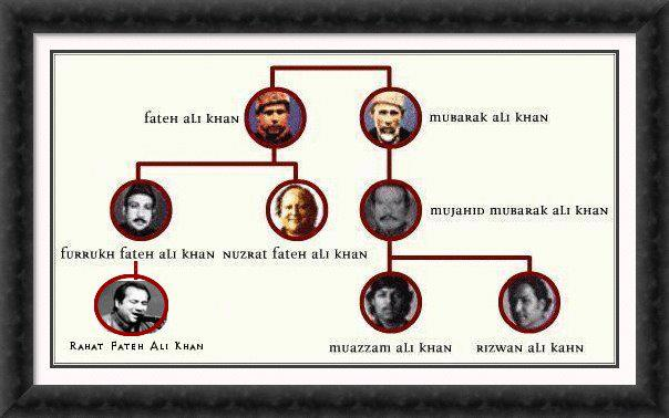 The Family Tree Of The Royal Musical Family | NusratSahib.Com