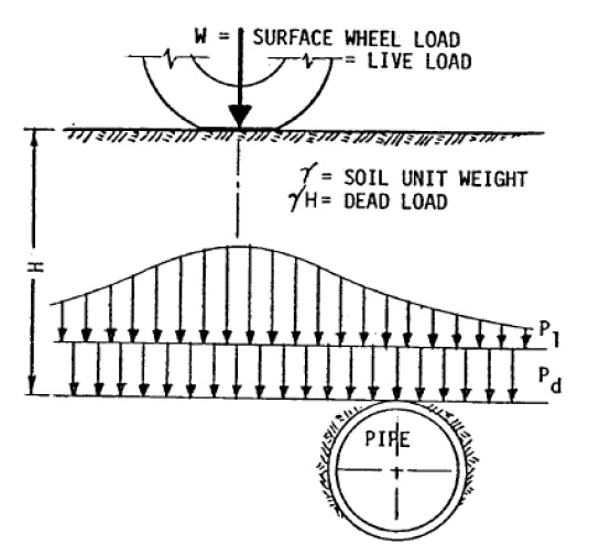 Piping Stress Analysis: Design Dead Load in Buried Pipe