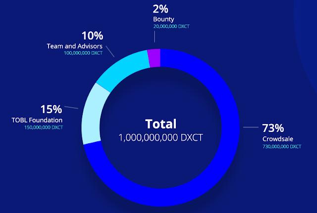 DataXchain ICO