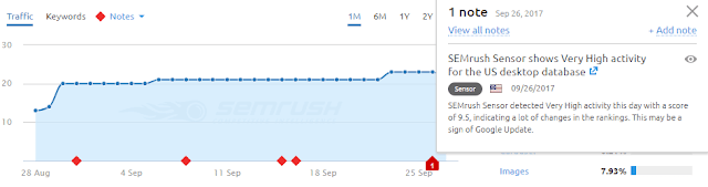SEMrush Sensor shows Very High activity for the US desktop database