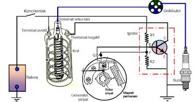 MV  Tech: Sistem Pengapian Elektronik