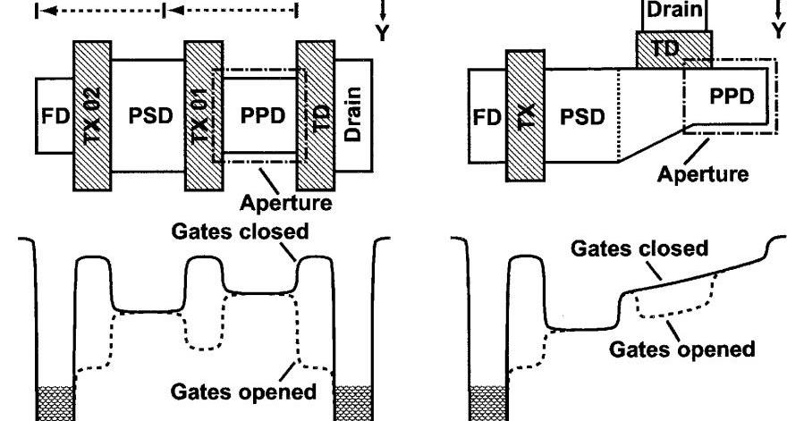 Image Sensors World: Thesis on Time-Resolved CMOS Sensors