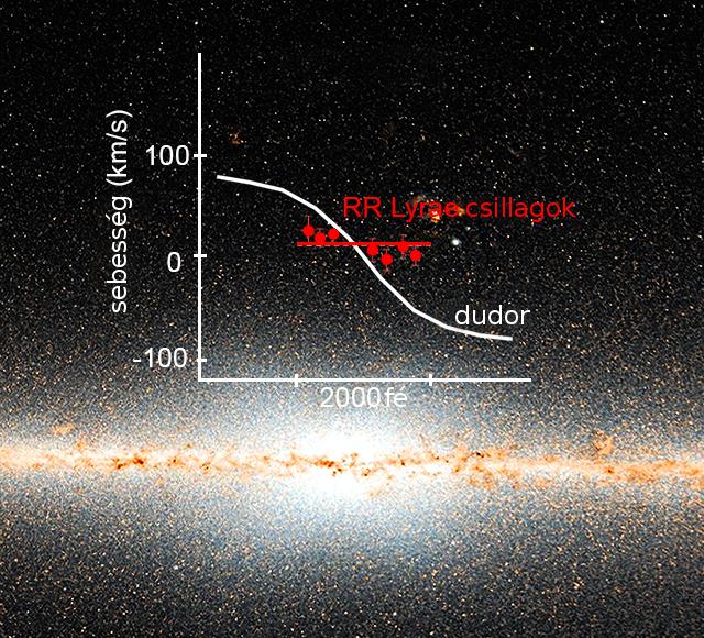 ea091f511447 ... a Galaxisban található hidrogéngáz rotációja is ennek megfelelő, ezért  megalapozottan gondolhattuk azt, hogy a centrum minden csillaga ugyanígy  rotál.