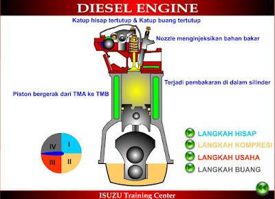 langkah tidak jauh berbeda dengan cara kerja motor  Cara Kerja Motor Diesel 4 Langkah