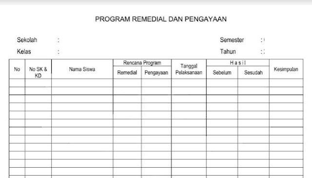 Contoh Program Remedial dan Pengayaan