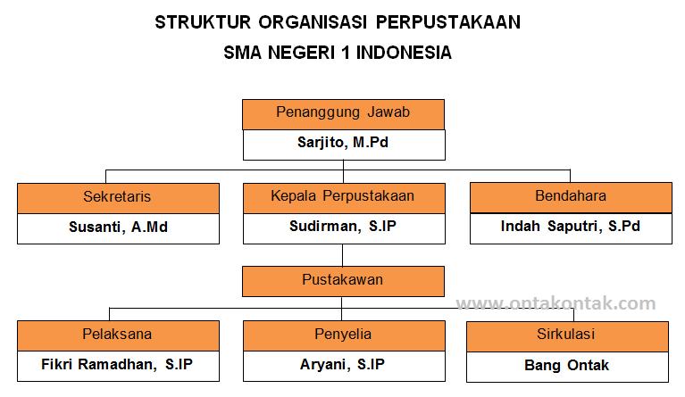 cara membuat bagan struktur organisasi dengan ms word bang ontak Bagan Struktur Di Industri cara membuat bagan struktur organisasi dengan ms word