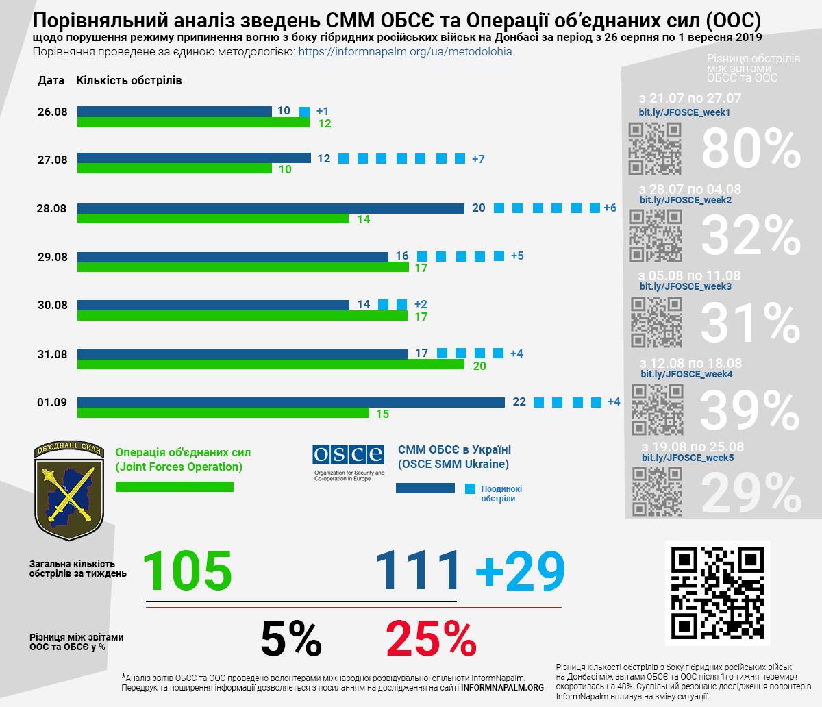 Брехня та маніпуляції МЗС України про зменшення обстрілів та кількості загиблих на Донбасі
