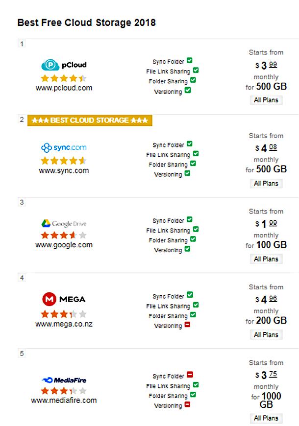 Free Cloud Storage in 2018