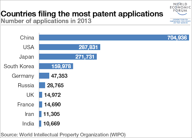 Table: Countries filing the most patent applications, 2013 , WIPO