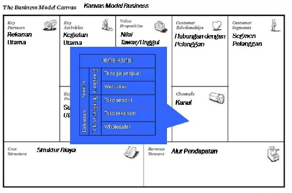 Kanal (business model generation)