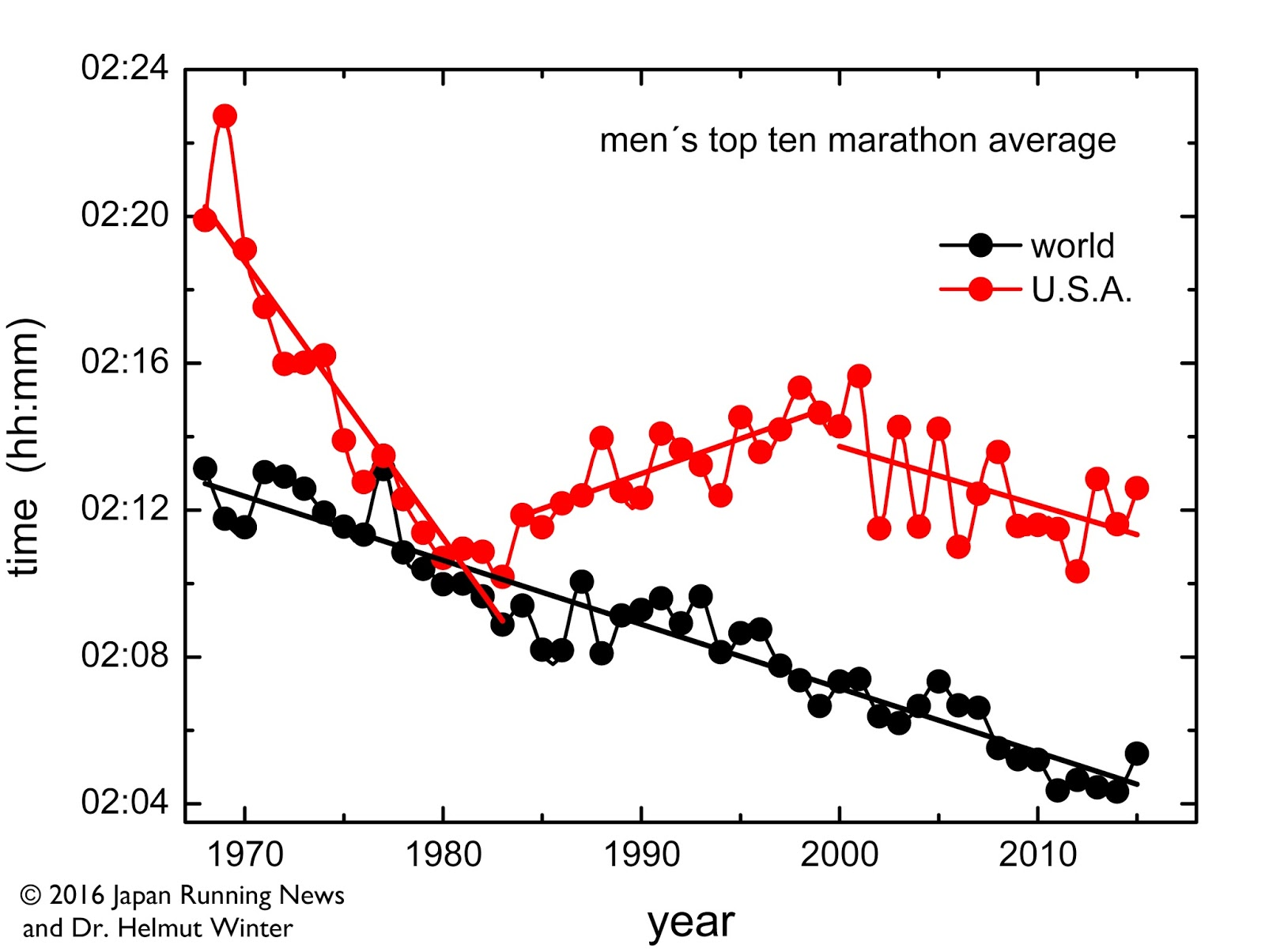 tokumoto kasumi Looking at the average of the ten fastest marathons per year by American  men, for the 16 years between the 1968 Mexico City Olympics and the 1984  Los ...