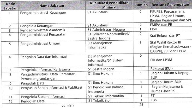 Lowongan Tenaga Kependidikan Universitas Negeri Surabaya (UNESA)