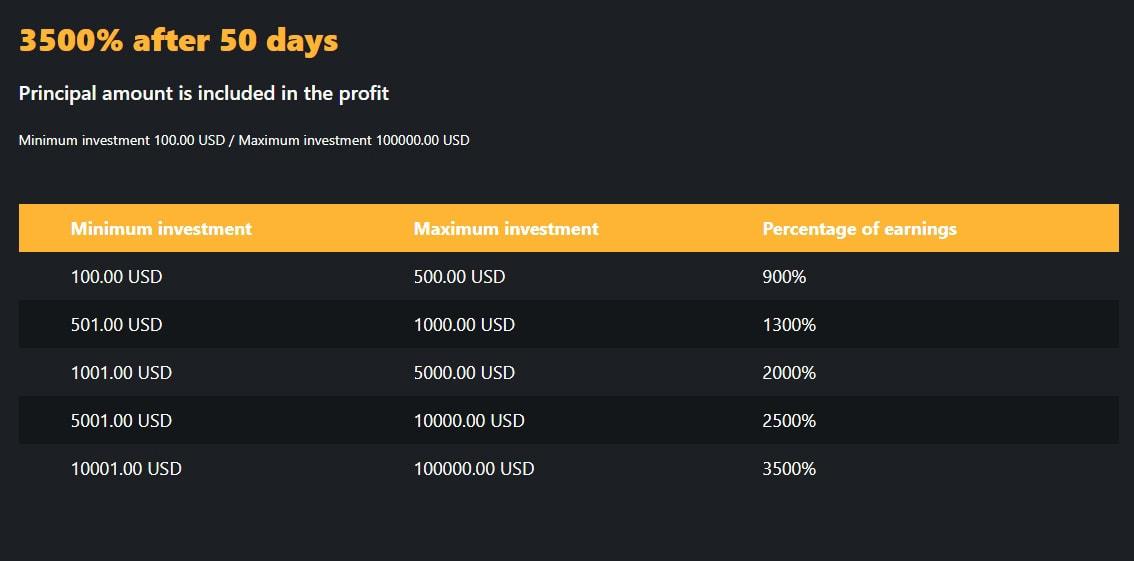 Инвестиционные планы Amadeus Bank 5