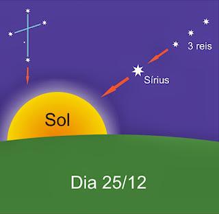 Alinhamento Estelar da Estrela Sirius e da Constelação dos Três Reis com o Sol