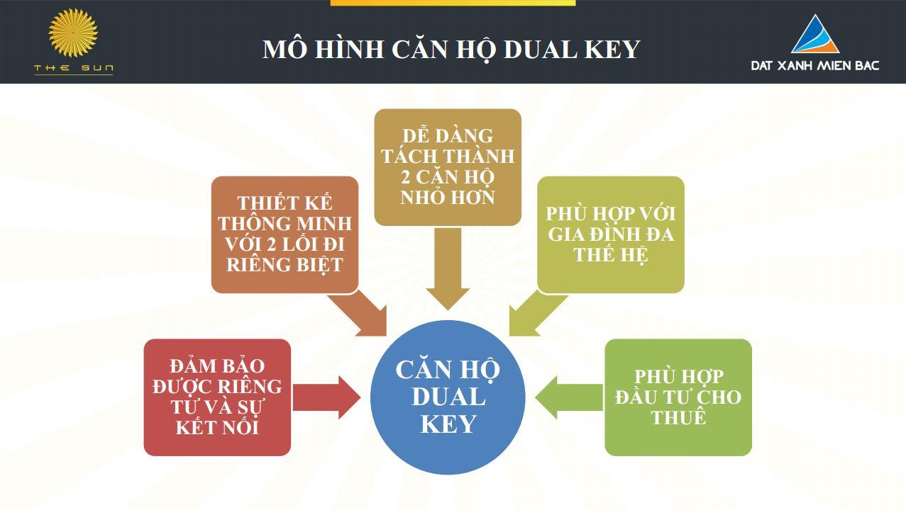 Ưu điểm của căn hộ Dual Key