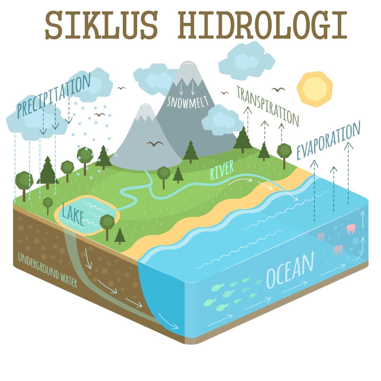 Pengertian Hidrosfer Siklus Hidrologi Dan Istilah Pada Siklus