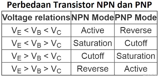 Gambar-Perbedaan-Transistor-NPN-PNP