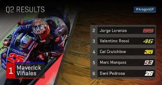 Vinales Pole Position MotoGP Aragon 2017, Rossi Ketiga!