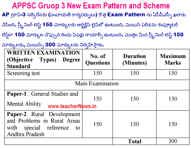 APPSC Group 3 Panchayat Secretary New Syllabus Exam Pattern 2017