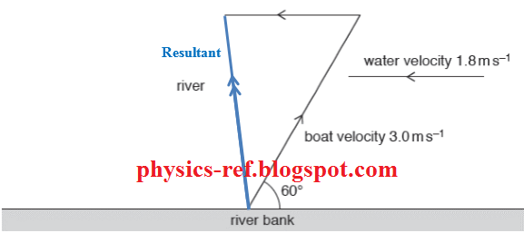 three arrows for the velocities in the correct directions