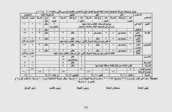 توزيع درجات الصف الأول الإعدادي