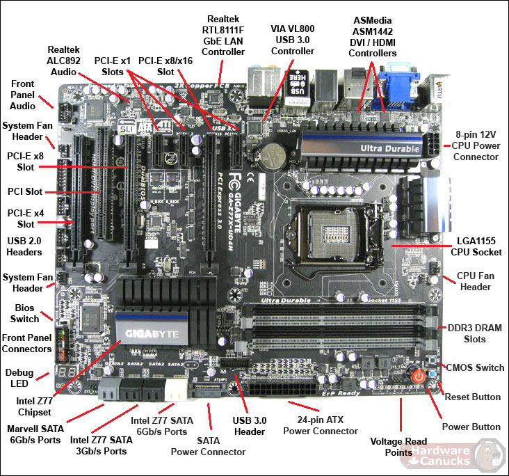 COMPUTER AND IT  MOTHERBOARD