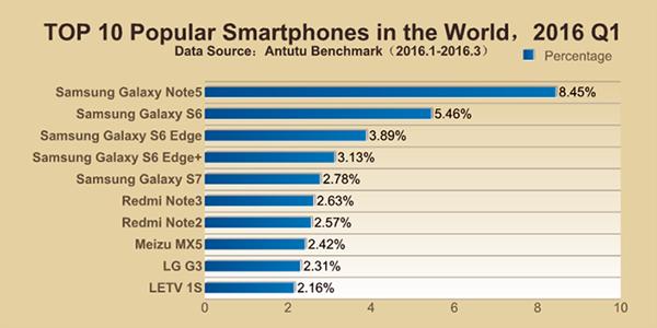 Note 5 e outros Galaxy são os mais populares do mundo no Antutu