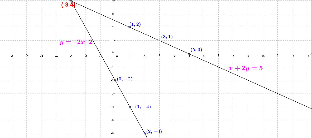 OMTEX CLASSES: x + 2y = 5; y = – 2x