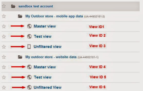 Query Multiple Google Analytics View IDs with R |analytics