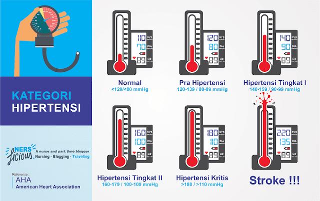 Tekanan darah normal menurut AHA