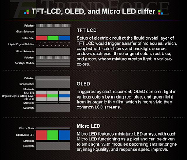 Veja a diferença entre as telas de TV LCD, LED e Micro LED.