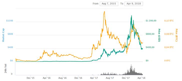Капитализация криптовалюты Ethereum