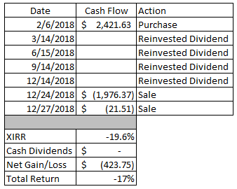 Portfolio | Dividends | Sale | Return