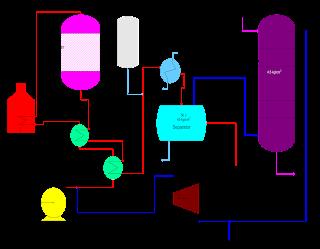 desulphurisation of diesel by using hydrogen flow sheet