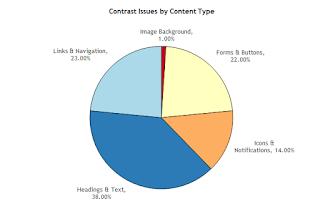 Principales dificultades que encuentran los internautas referido al contraste