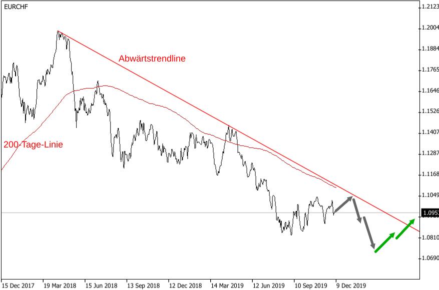 EUR/CHF-Kurs 2020: Abwärtstrendlinie und 200-Tage-Linie zeigen nach unten