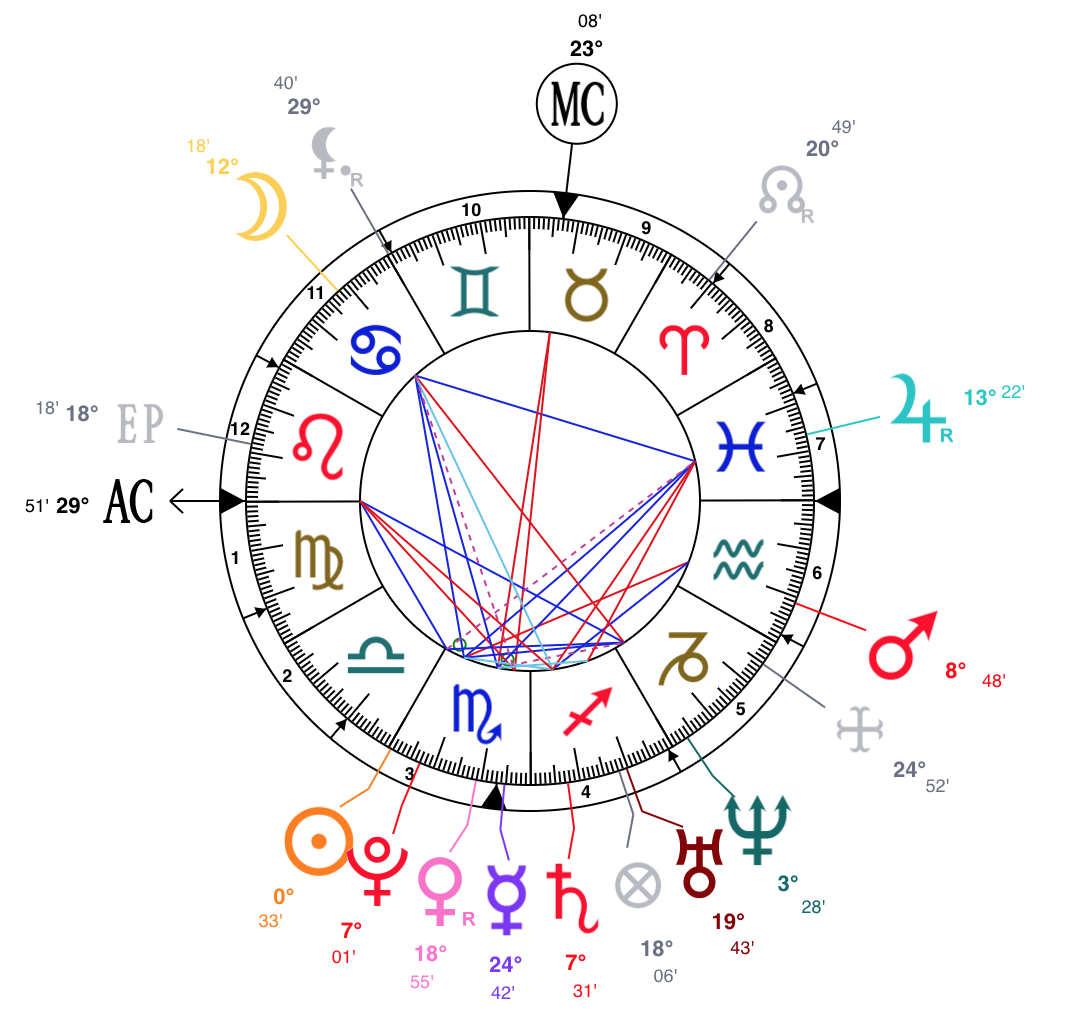 Drakes Natal Chart Courtesy Of Astrotheme