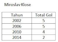 Daftar gol Miroslav Klose di Piala Dunia