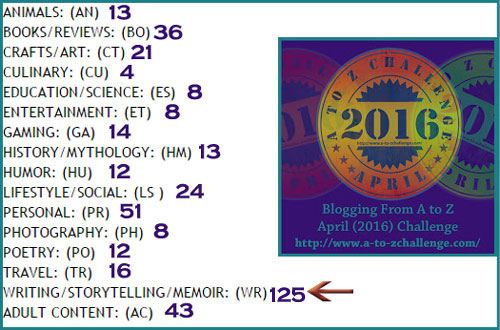 2016 #atozchallenge category review
