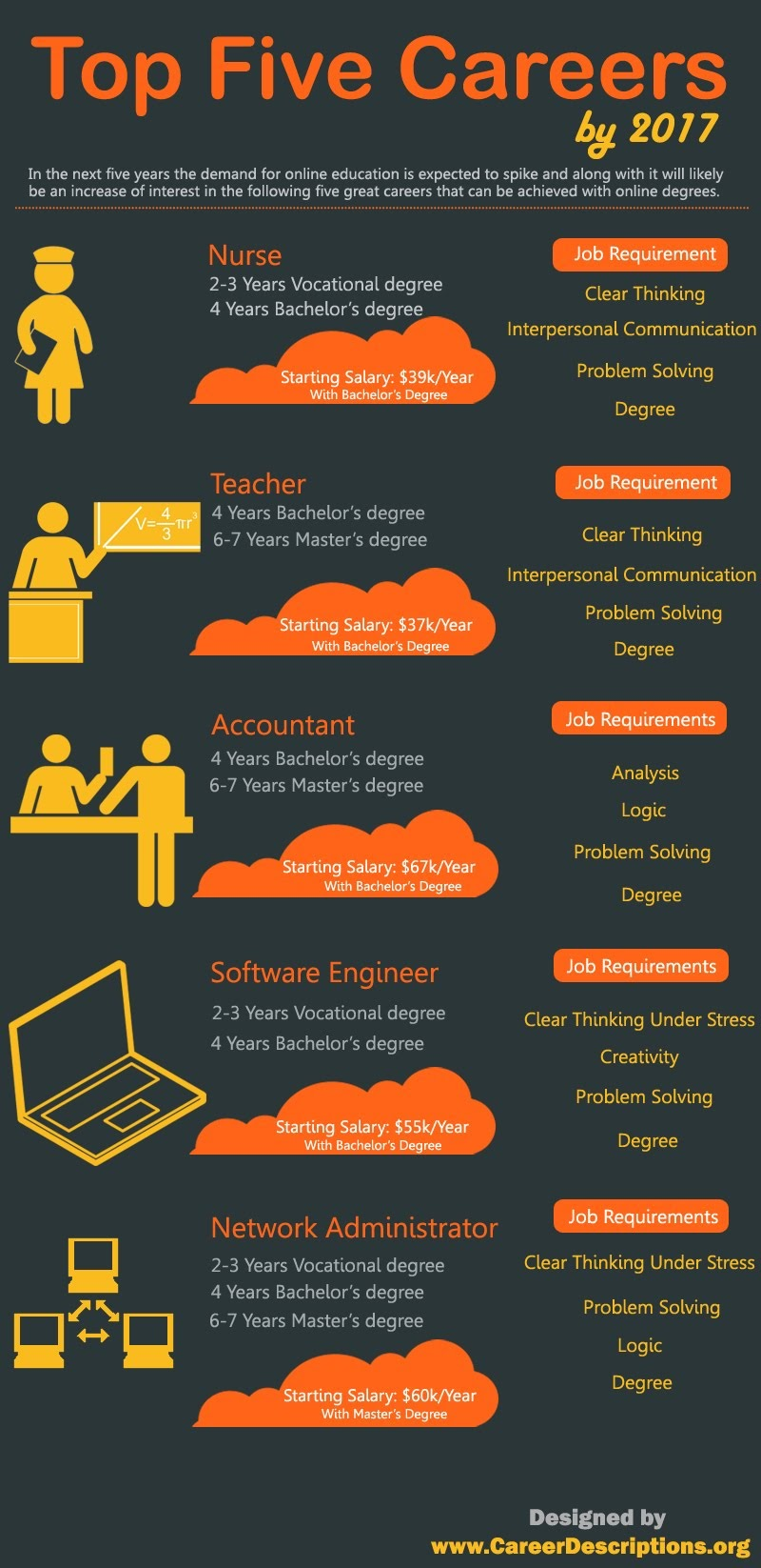 Top Five Career By 2017 #infographic