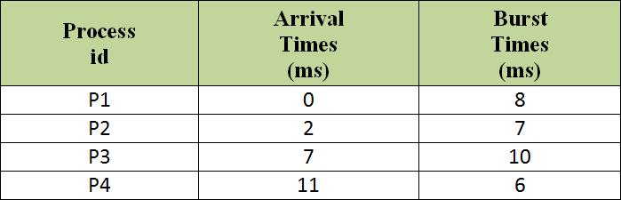 Menghitung Average Waiting Time Dalam Algoritma Penjadwalan Proses