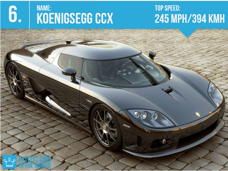 Koenigsegg CCX ~ Top Speed: 245 mph/ 394 kmh - BEST CARS