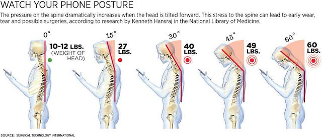 phone posture