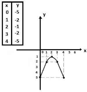 Determinando area grafico parabola integral