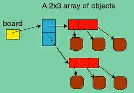 how to print Array in Java with example