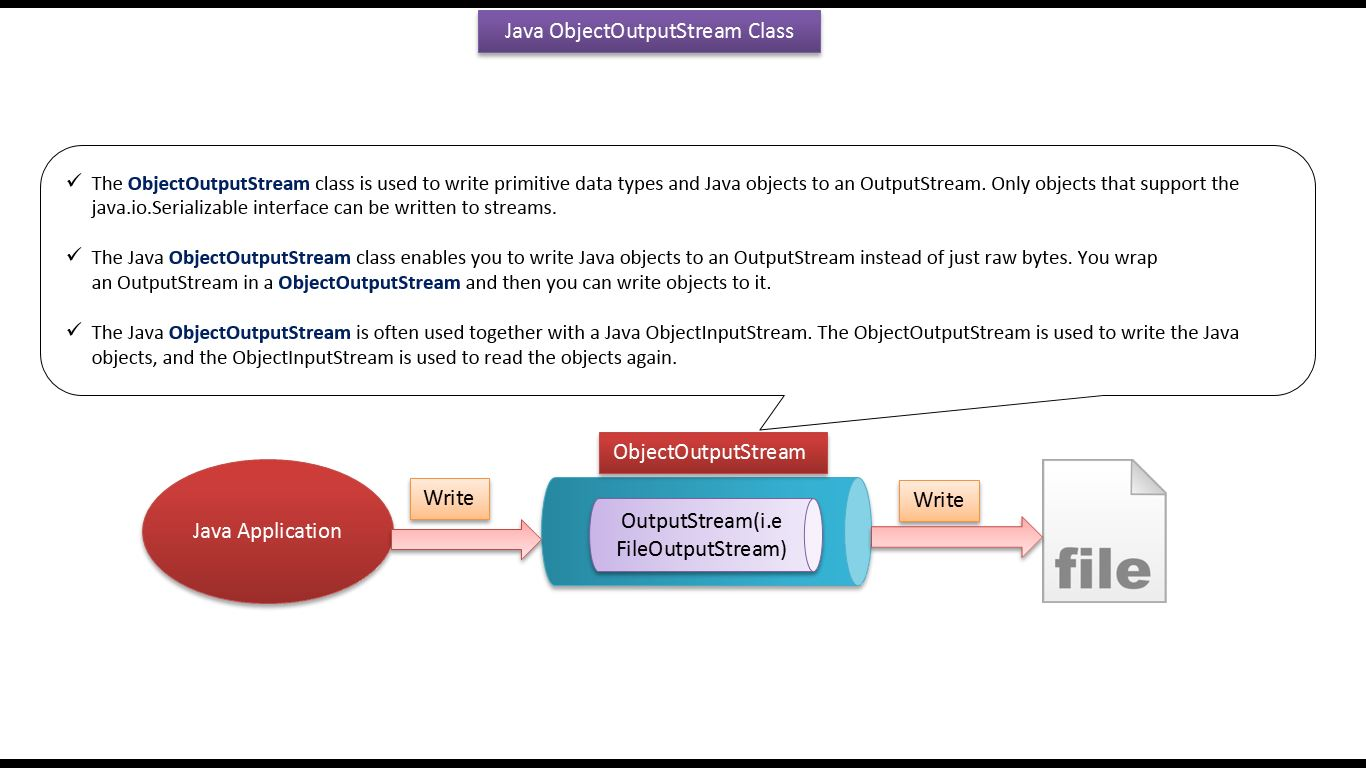 Java ee java tutorial java io java objectoutputstream java java tutorial java io java objectoutputstream java serialization baditri Image collections